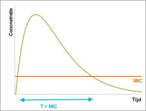 onderbouwd-inzetten-van-antibiotica-figuur-2-tijdsafhankelijk-nlbe