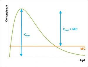 ts-onderbouwd-inzetten-van-antibiotica-grafiek_1_concentratie_afhankelijke_antibiotica