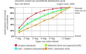 overzicht-invloed-dieetdranken-duur-van-diarree