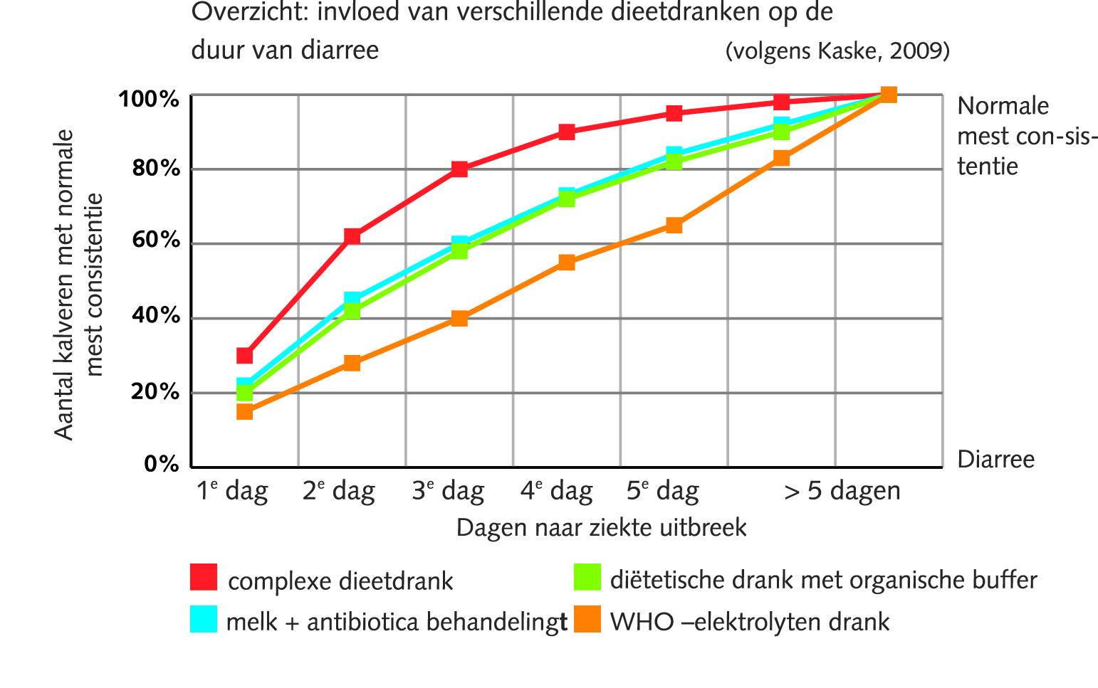 Diarree Bij Kalveren Lammeren Biggen En Veulens En De Behandeling
