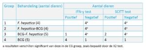SCITT en IFN gamma testresultaten