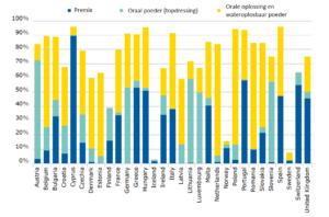 Grafiek antibioticumgebruik per land Europa